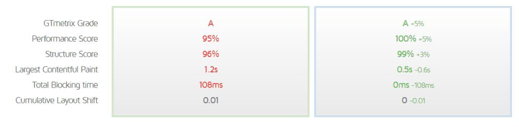 GTMetrix comparison between Elementor and Gutenberg