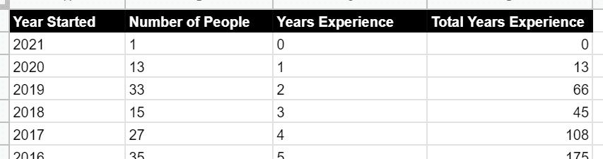 Data Headers